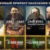Естественный прирост населения Украины