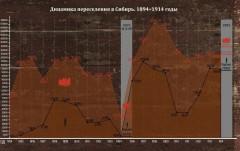 Динамика переселения в Сибирь
