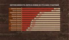 Интенсивность переселения из русских губерний