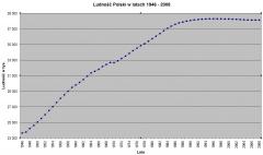 """График """"истребления"""" поляков в послевоенный период."""
