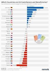 Страны доноры и бенефициары ЕС.