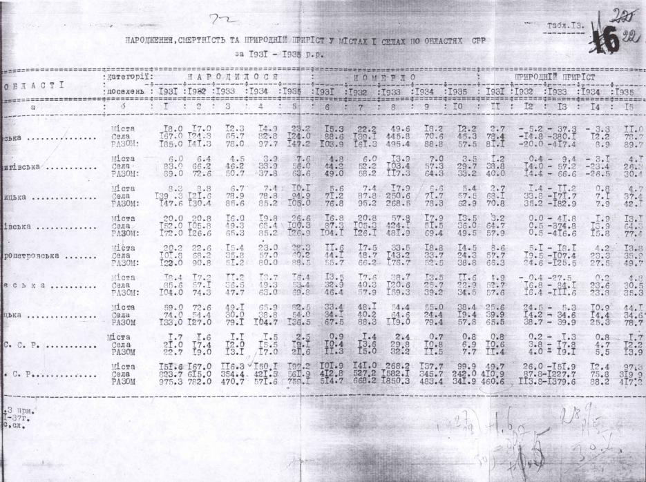 Справка о рождаемости, смертности и приросте населения с 1931 по 1935 гг. в УССР.