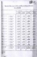 Справка о рождаемости, смертности и приросте населения по месяцам за 1932 и 1933 гг. в УССР.