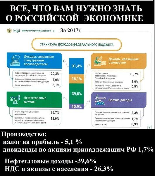 Бюджет РФ2017гДемотиватор.jpg