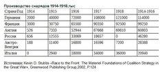 Производство снарядов 1914-1918 гг.