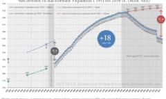 Численность населения территорий входящих в состав г. Украина с 1913 по 2018 гг.