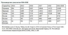 Производство самолётов 1914-1918 гг.