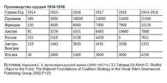 Производство орудий 1914-1918 гг.