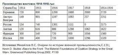 Производство винтовок 1914-1918 гг.
