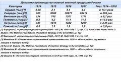 Динамика производства главной военной продукции России.JPG