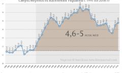 Сверхсмертность населения Украины с 1991 по 2018 гг.