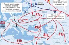 Пути миграции индоевропейцев